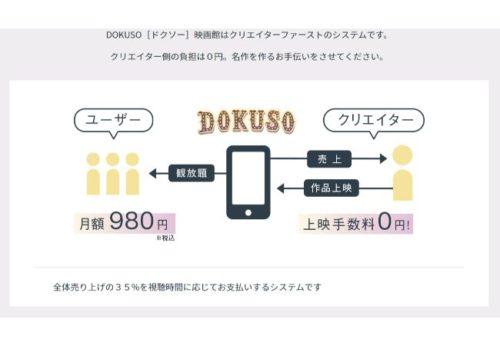 DOKUSO映画館のシステム